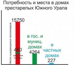 diagramma_potrebnost
