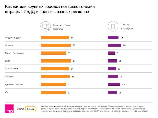 TNS-2016-штрафы-налоги_регионы